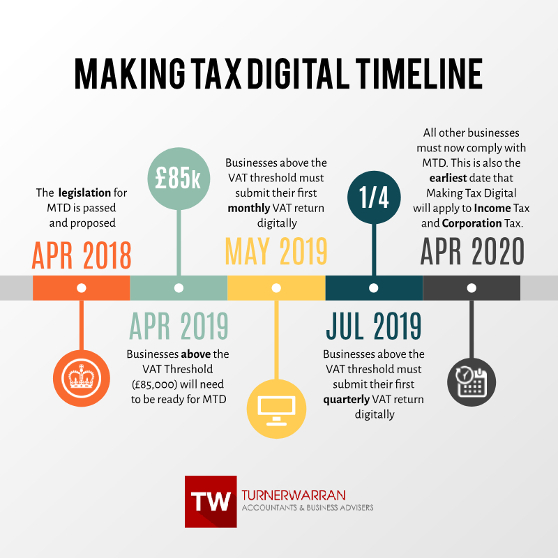 Timeline for Making Tax Digital